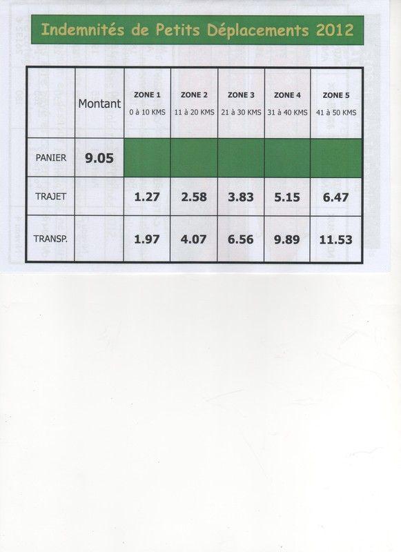 INDEMNITES DE DEPACEMENTS ET DE PANIERS 2012
